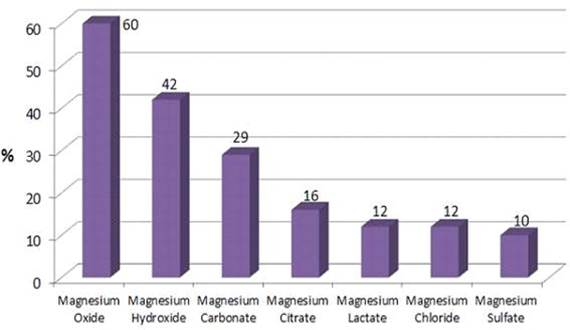 Percent of magnesium in oral suppelements